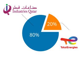 QAPCO Shareholders
