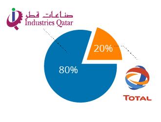 QAPCO-Shareholders